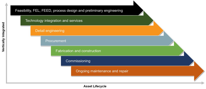 Matrix subsidiary lifecycle