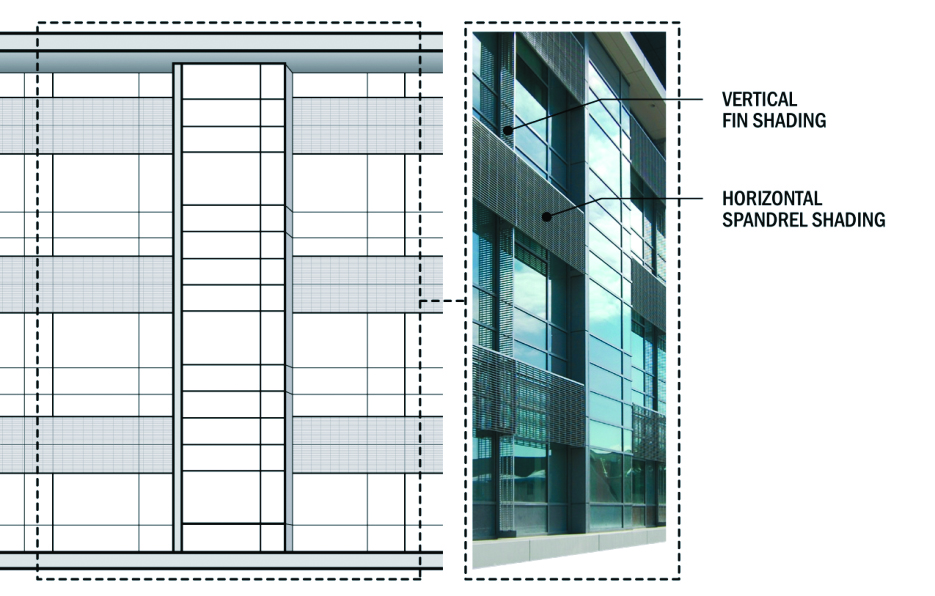 External shading design for solar gains, thermal comfort, and visual comfort