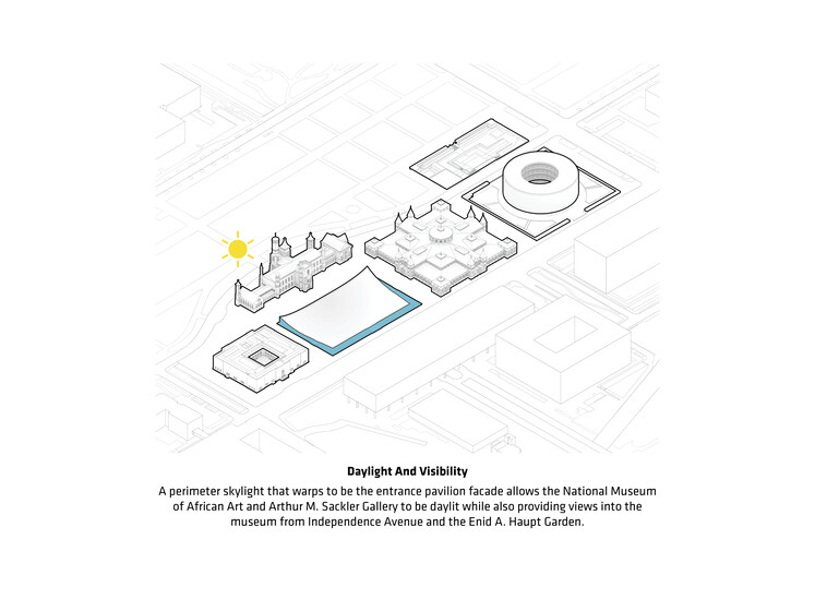 Smithsonian South Mall Campus Masterplan slider image