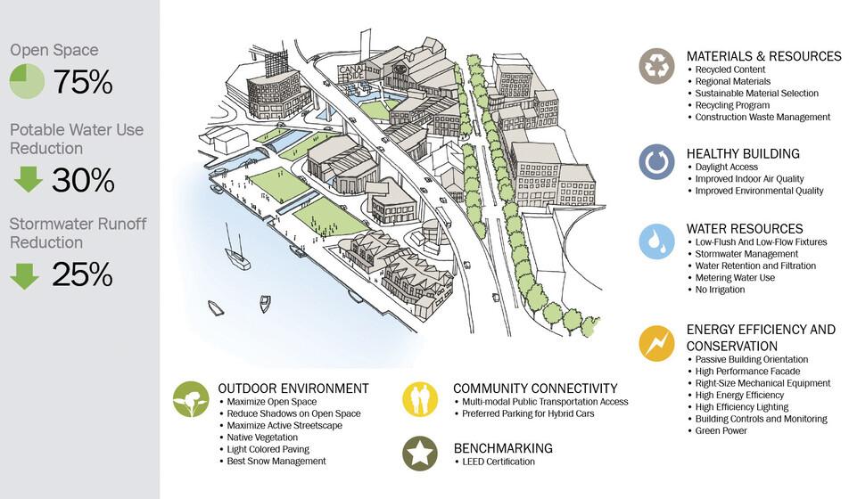 Buffalo Canal Side Development slider image