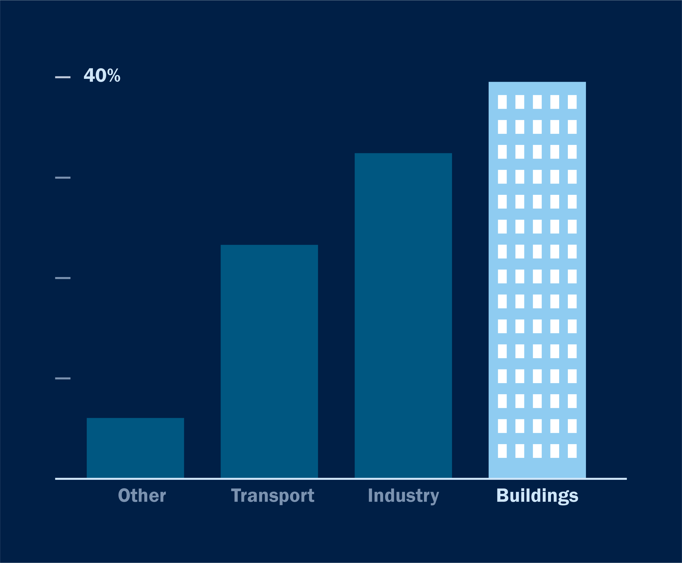 Buildings account for nearly 40% of global carbon emissions