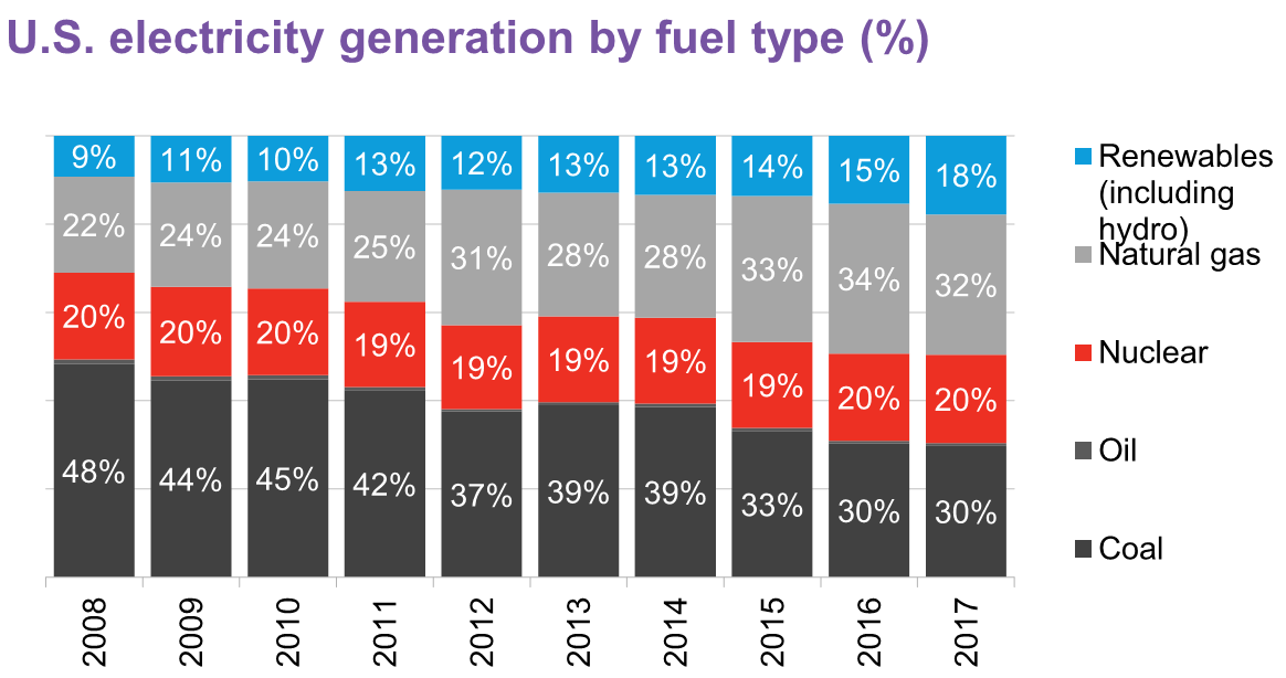 US Electricity Generation by Fuel Type, Source: Bloomberg New Energy Finance