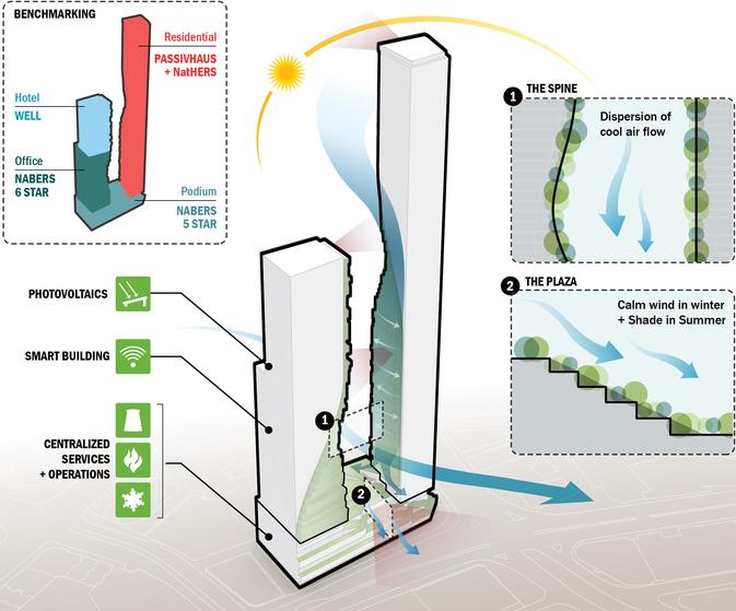 Environmental design proposals