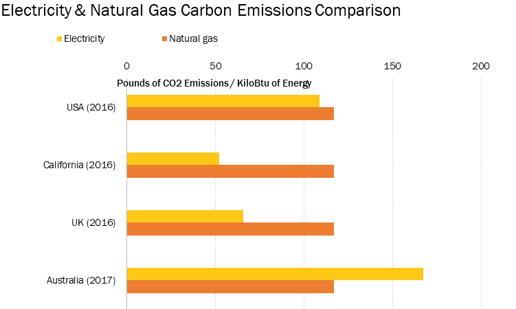 Electricity and Natural Gas Carbon Emissions Comparison