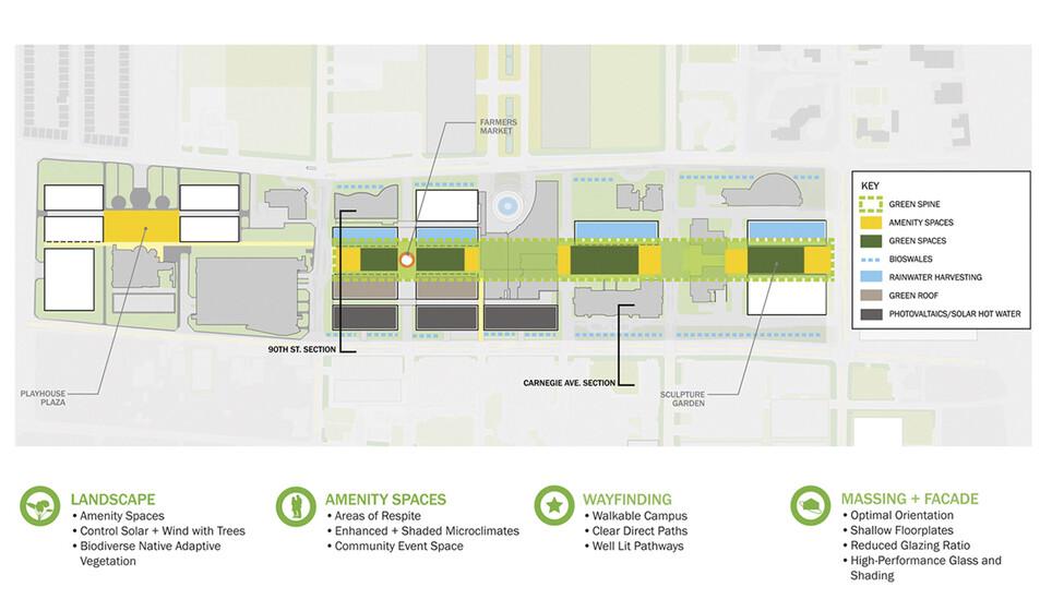 Cleveland Clinic Masterplan slider image